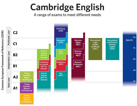 Cambridge English range